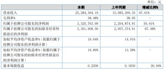 三同新材2021年上半年净利332.08万增长50.61% 客户订单数量增加