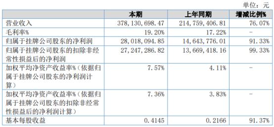 方林科技2021年上半年净利2801.81万增长91.33% 营业毛利增加