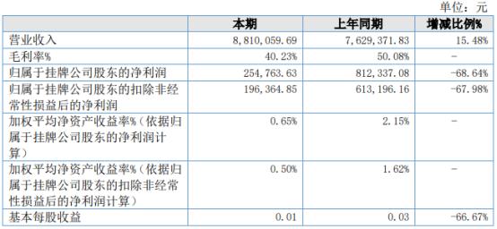 博奥检测2021年上半年净利25.48万下滑68.64% 桩基现场检测成本增加