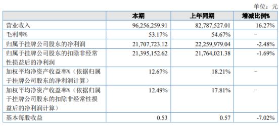 朝霞文化2021年上半年净利2170.77万下滑2.48% 研发支出大幅增加