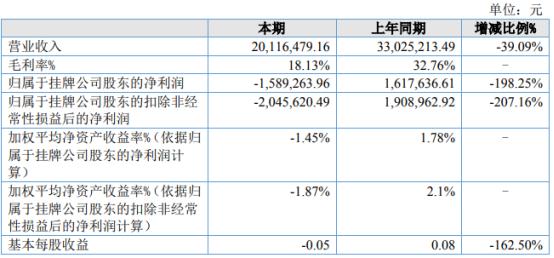 建华中兴2021年上半年亏损158.93万同比由盈转亏 签订销售订单减少