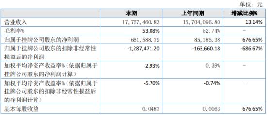 普东医疗2021年上半年净利66.16万增长676.65% 购买理财产品收益增长