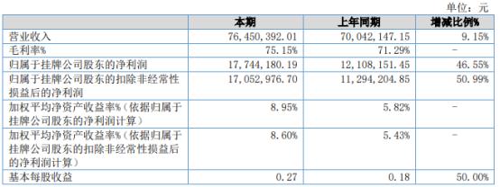 卡车之家2021年上半年净利1774.42万增长46.55% 广告服务收入增长