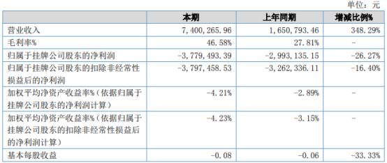 杭州掌盟2021年上半年亏损377.95万同比亏损增加 销售费用增长