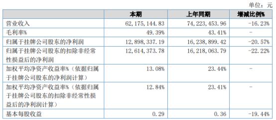光博士2021年上半年净利1289.83万下滑20.57% 口罩机生产销售收入减少