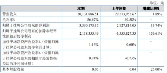 易简集团2021年上半年净利333.02万增长13.74% 自有收入增加