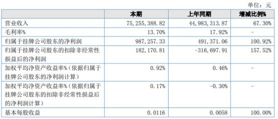 天然谷2021年上半年净利98.73万增长100.92% 内销产品收入增加