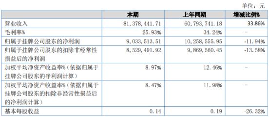 多尔晋泽2021年上半年净利903.35万下滑11.94% 钢材市场价格上调