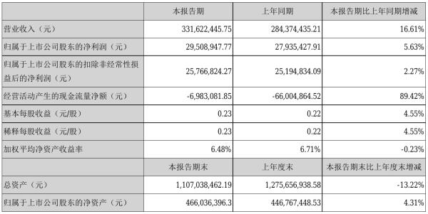 杭州园林2021年半年度净利2950.89万元 同比净利增加5.63%