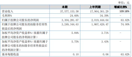 迈纬科技2021年上半年净利330.43万增长63.62% 销售费用下降