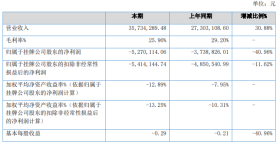 唐年股份2021年上半年亏损527.01万同比亏损增加 毛利率下降