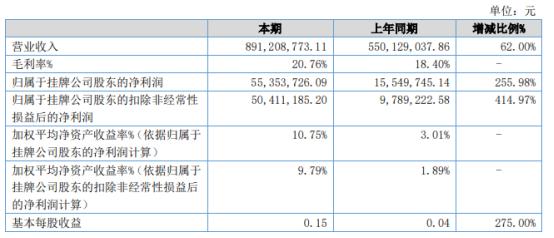 利尔达2021年上半年净利5535.37万增长255.98% 投资收益增加