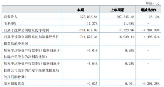 博远高科2021年上半年亏损74.47万同比由盈转亏 管理费用上升