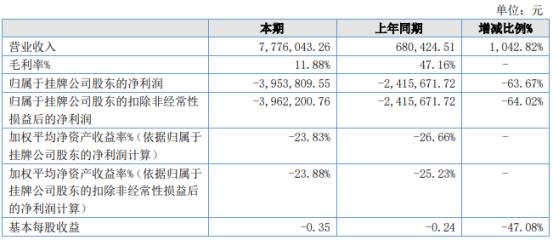 连界创新2021年上半年亏损395.38万同比亏损增加 管理费用增加
