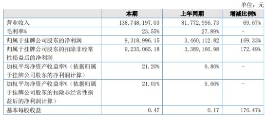 迈特望2021年上半年净利931.9万增长169.33% 中电鸿信业务较同期增长
