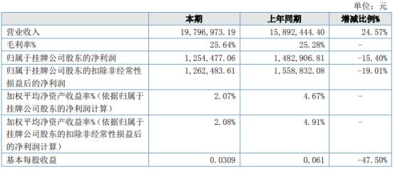尚柳生态2021年上半年净利125.45万下滑15.4% 机械费用增加
