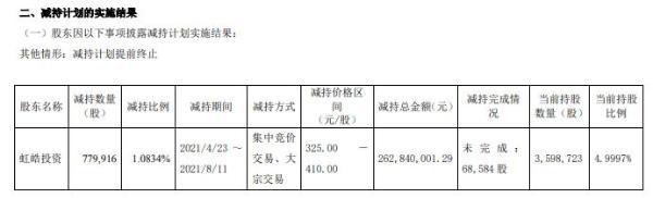 心脉医疗股东虹皓投资减持77.99万股 套现2.63亿 一季度公司净利1.02亿