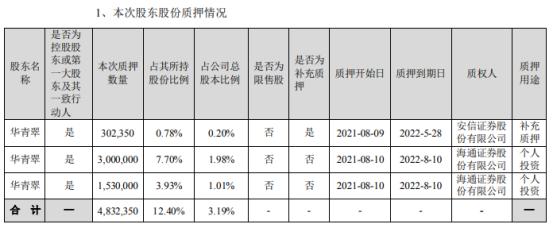 同益股份控股股东华青翠合计质押483.24万股 用于补充质押、个人投资