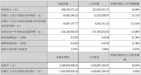 陕西金叶2021年半年度净利1484.36万元 同比净利增加21.11%