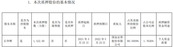 创力集团控股股东石华辉质押1122万股 用于个人资金需要