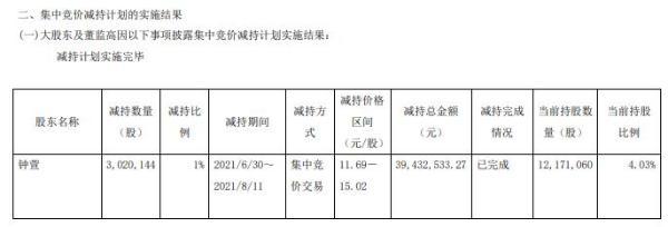 腾龙股份股东钟萱减持302.01万股 套现3943.25万 一季度公司净利4503.33万