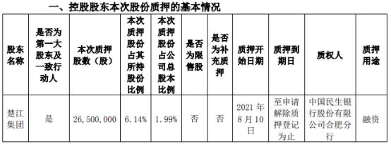 楚江新材控股股东楚江集团质押2650万股 用于融资