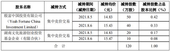英派斯2名股东合计减持120万股 套现合计1810万 一季度公司净利715.01万