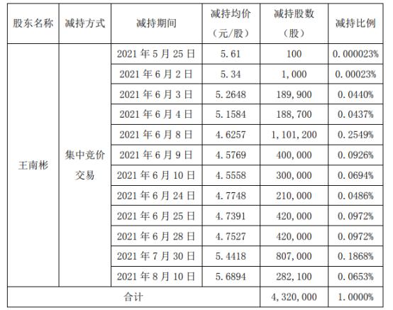 三圣股份股东王南彬减持432万股 套现约1998.3万 上半年公司亏损1350万-1650万