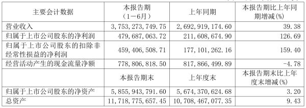 皖维高新2021年半年度净利4.8亿元 同比净利增加126.69%