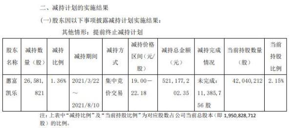 明阳智能股东蕙富凯乐减持2658.18万股 套现5.21亿 上半年公司净利8.8亿-9.8亿