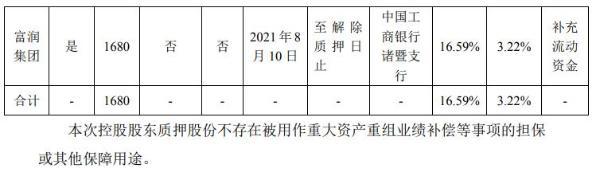 浙江富润控股股东富润集团质押1680万股 用于补充流动资