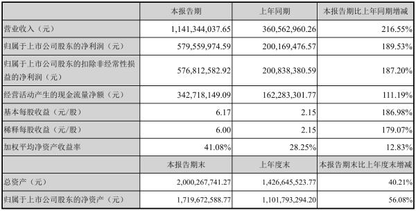 明德生物2021年半年度净利5.8亿元 同比净利增加189.53%