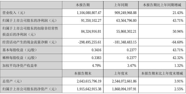 天邑股份2021年半年度净利9135.01万元 同比净利增加43.71%