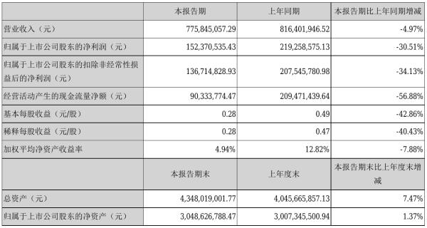 富祥药业2021年半年度净利1.52亿元 同比净利减少30.51%