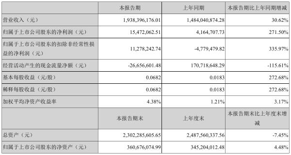 冀东装备2021年半年度净利1547.21万元 同比净利增加271.50%
