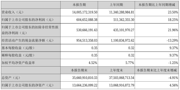 东山精密2021年半年度净利6.05亿元 同比净利增加18.25%