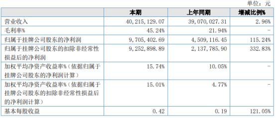 德衡股份2021年上半年净利970.54万增长115.24% 毛利率增长