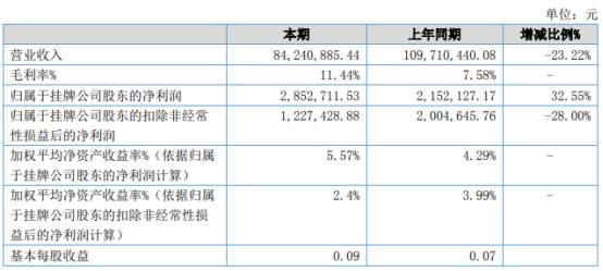 钒宇新材2021年上半年净利285.27万 较上年同期增长32.55%