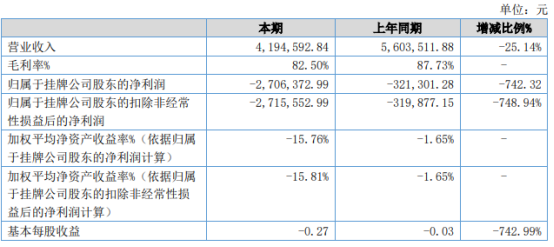 世昕股份2021年上半年亏损270.64万同比亏损增加 研发费用增长