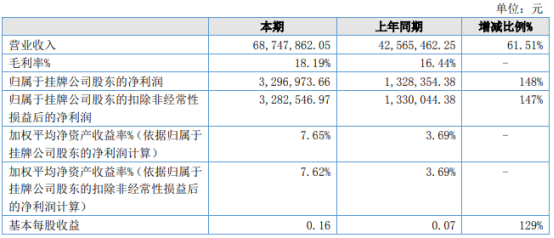 中固建科2021年上半年净利329.7万增长148% 毛利额增长