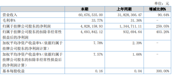 万和过滤2021年上半年净利482.82万增长259.05% 业务量增加