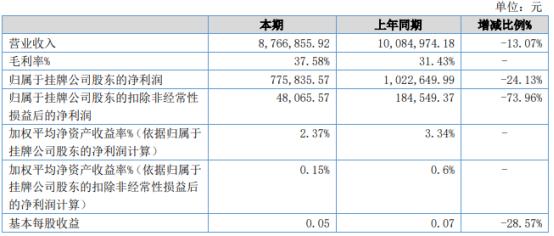 贝博电子2021年上半年净利77.58万 较上年同期下滑24.13%