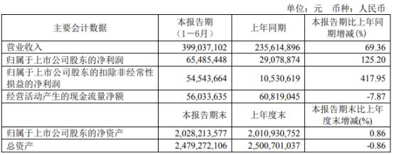 复旦张江2021年上半年净利6548.54万增长125.2% 药品销售情况好转