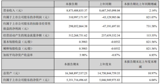 天原股份2021年上半年净利3.11亿同比扭亏为盈 销售费用下滑