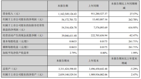 芭田股份2021年上半年净利5617.27万增长262.78% 财务费用下滑