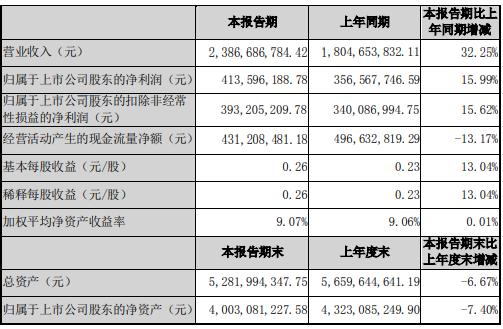 伟星新材2021年上半年净利4.14亿增长15.99% 销售增加