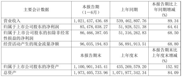 博力威2021年半年度净利8547.8万元 同比净利增加64.61%