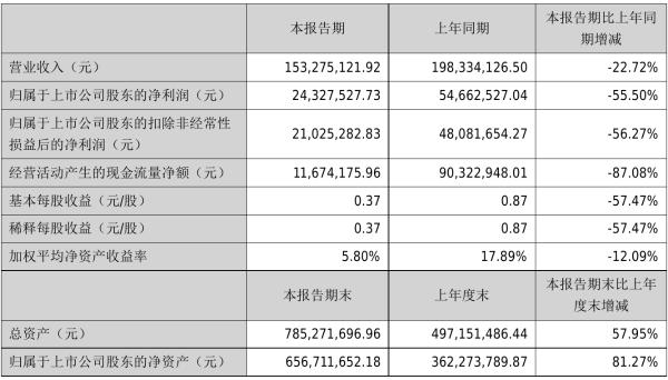 奇德新材2021年半年度净利2432.75万元 同比净利减少55.50%