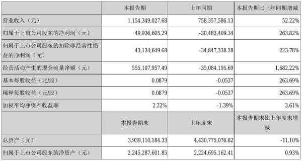 三峡旅游2021年半年度净利4993.66万元 同比扭亏为盈