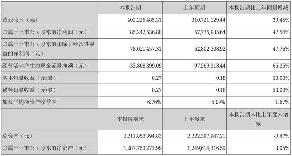 久远银海2021年半年度净利8524.25万元 同比净利增加47.54%
